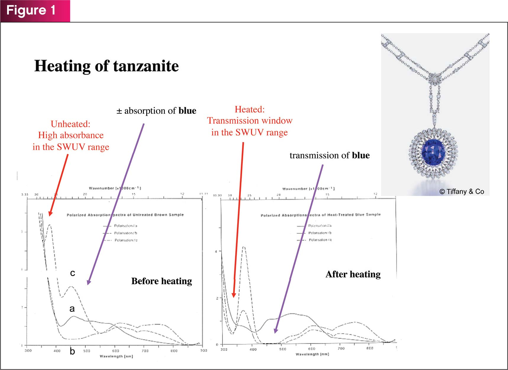 Tanzanite UV-VIS-NIR spectra before and after heating.