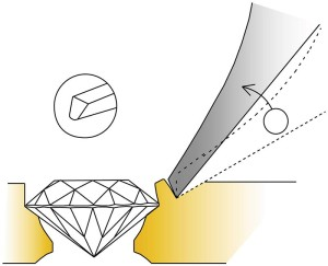 This illustration shows the importance of creating a tightly cut seat. To set a stone, place the graver at the prong's base. Next, gently roll the prong's tip onto the stone. It is a mistake to attempt to push the prong toward the stone in order to bridge a gap caused by too large a seat.