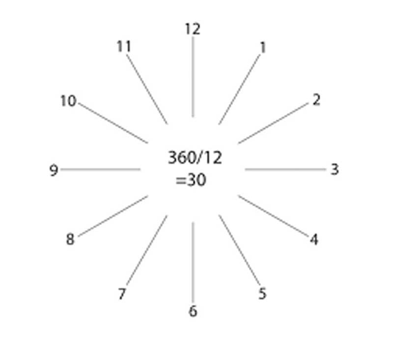 Figure 1: Because there are 12 numeral positions in a clockface, it follows logic that numerals are positioned in 30-degree increments (or: 360 divided by 12). Image courtesy Embee Diamond Technologies Inc.