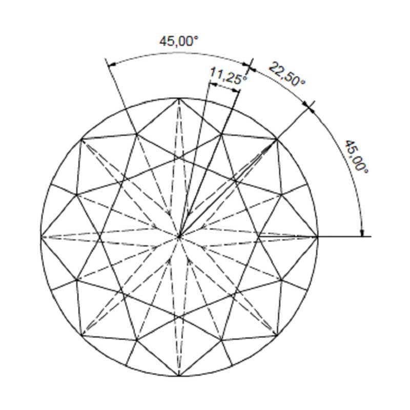 Figure 3: The facet definition of a round brilliant is a minimum of 11.25 degrees, seen in a radial context. Images courtesy Embee Diamond Technologies